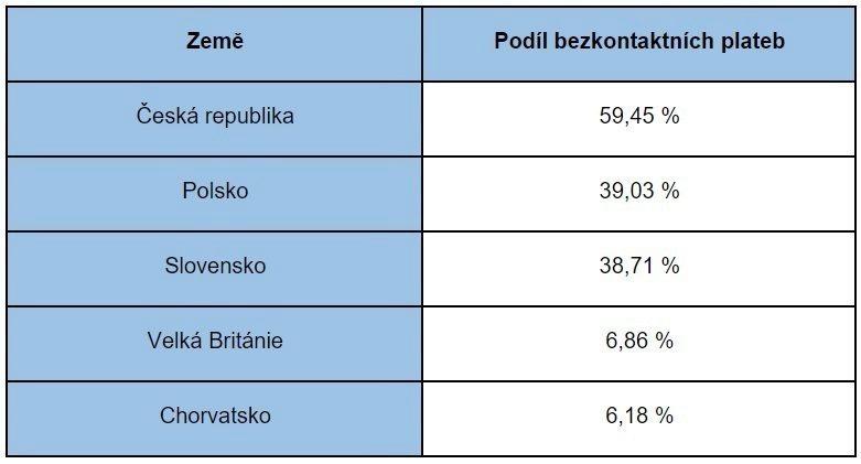 češi jsou lídry bezkontaktních plateb
