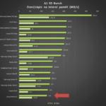 Asus Zenfone 2 – A1 SD Bench