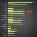 Asus Zenfone 2 – Benchmark Geekbench 3