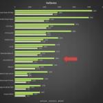 Asus Zenfone 2 – Benchmark Vellamo