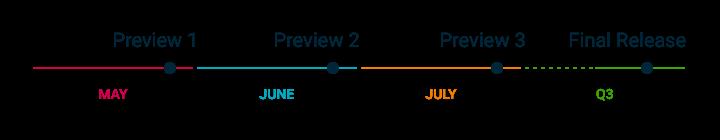 Původní plán vydávání vývojářských náhledů