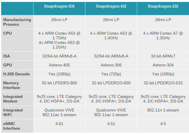 qualcomm snapdragon procesory