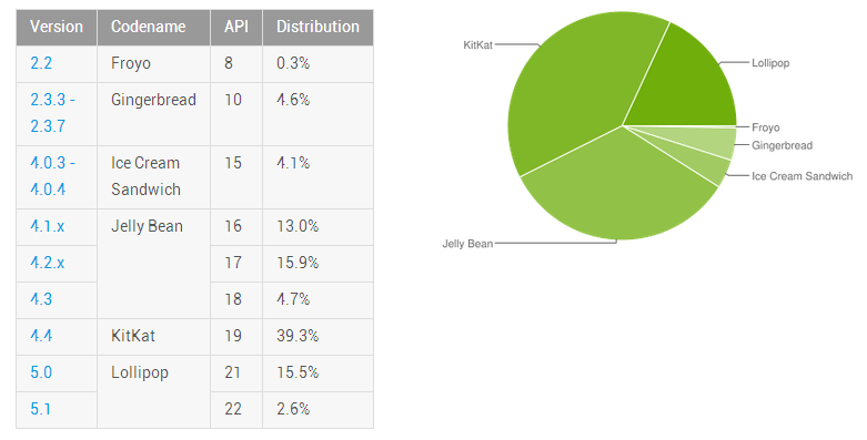 Podíl Androidu 5.x Lollipop vzrostl v červenci na 18,1 %