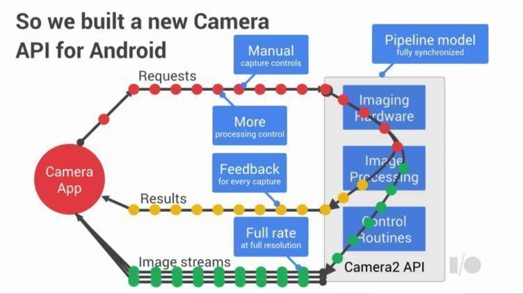 Aplikační rozhraní Camera2 přineslo řadu novinek