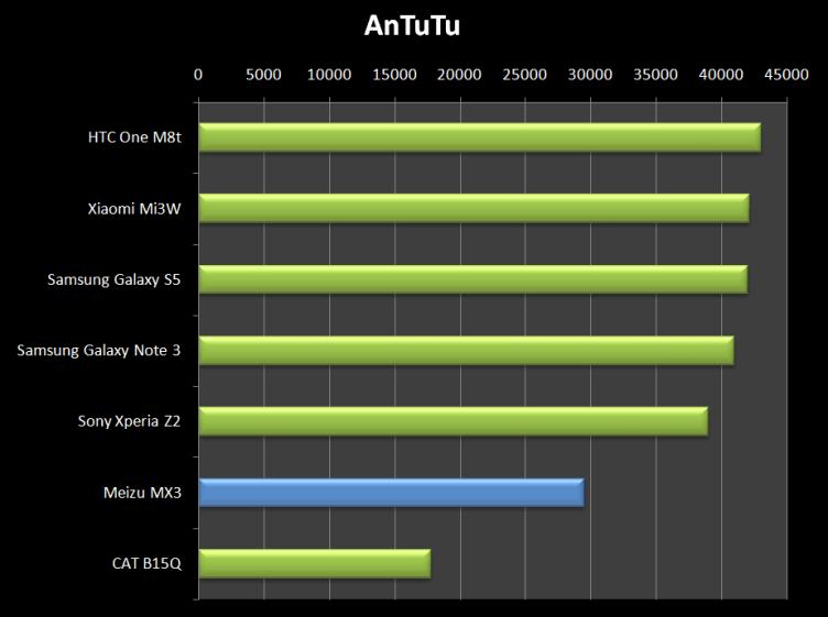 Meizu MX3 svým výkonem v AnTuTu neurazí, ale rozhodně ani nezaujme