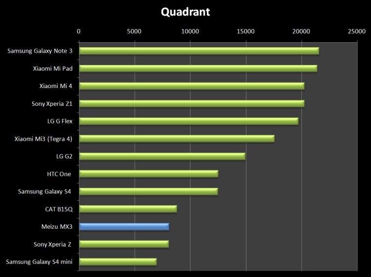 V Quadrantu je situace podobná. Výkonu je dost, ale na konkurenci to nestačí