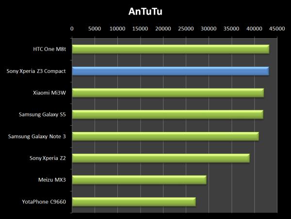 Testovací nástroj AnTuTu prozrazuje, že Sony Xperia Z3 Compact patří k tomu nejlepšímu na trhu