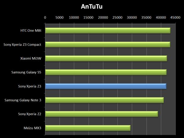 Výsledek AnTuTu ukazuje, že se Sony Xperia Z3 řadí mezi nejvýkonnější telefony vůbec