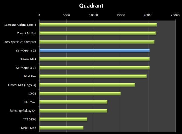 Podobný výsledek potvrdil také Quadrant