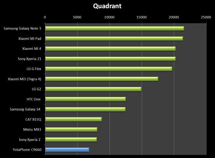 Nízký výkon v cenové kategorii potvrzuje také Quadrant