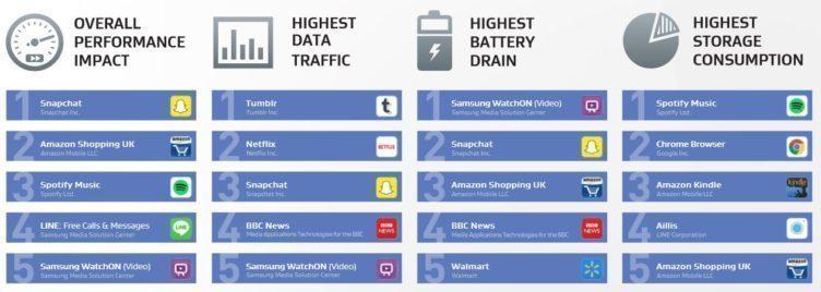 Sociální síť Snapchat vévodí celkovému žebříčku