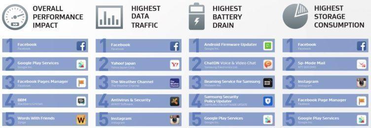 Žebříčku aplikací po spuštění vévodí sociální síť Facebook a její aplikace