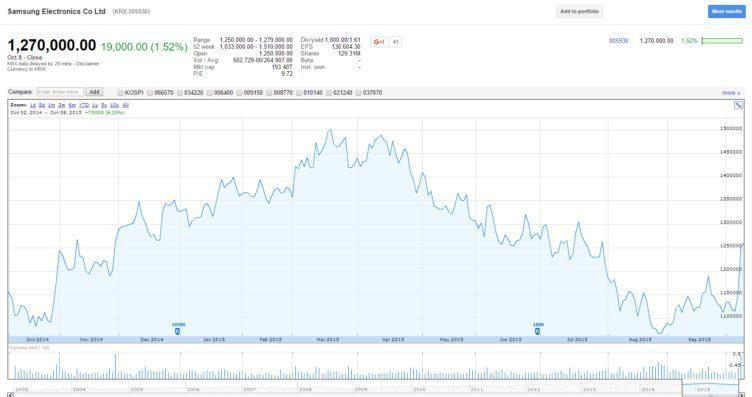 Samsung - akcie za rok