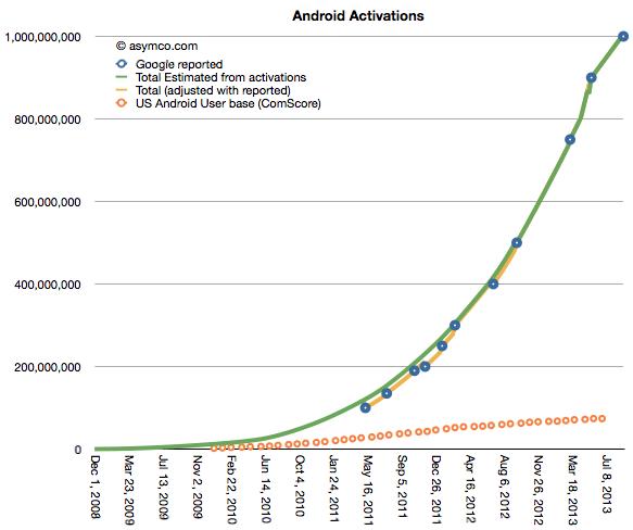 V červnu 2014 ohlásil Google dosažení první miliardy aktivních zařízení