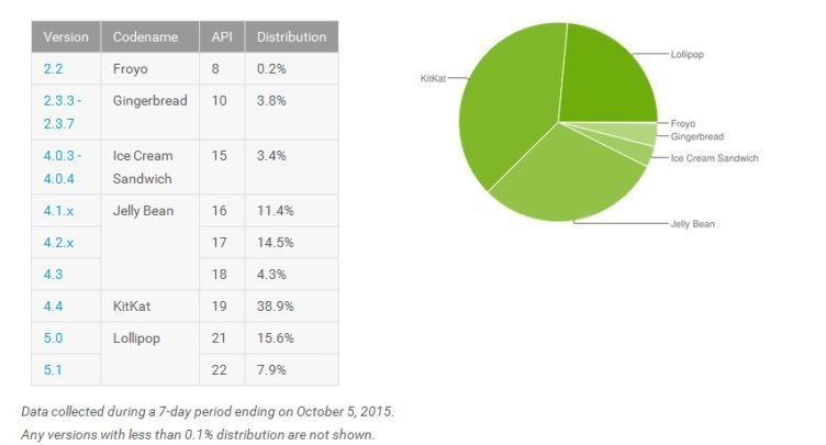 android lollipop podíl na trhu