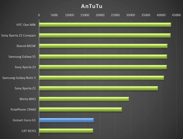 Postarší čtyřjádrový čip od MediaTeku již sice na nejlepší telefony výrazně ztrácí, na konkurenci ve své cenové kategorii to ovšem stačí