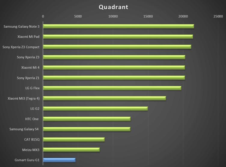 Výsledek v Quadrantu už tak přesvědčivý nebyl