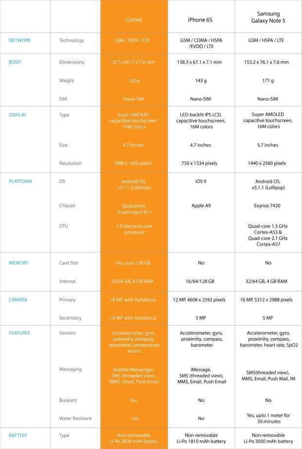 Srovnání Comet Core, iPhone 6S a Samsung Galaxy Note 5