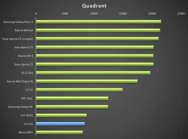 I výsledek Quadrantu potvrzuje slabší výsledky