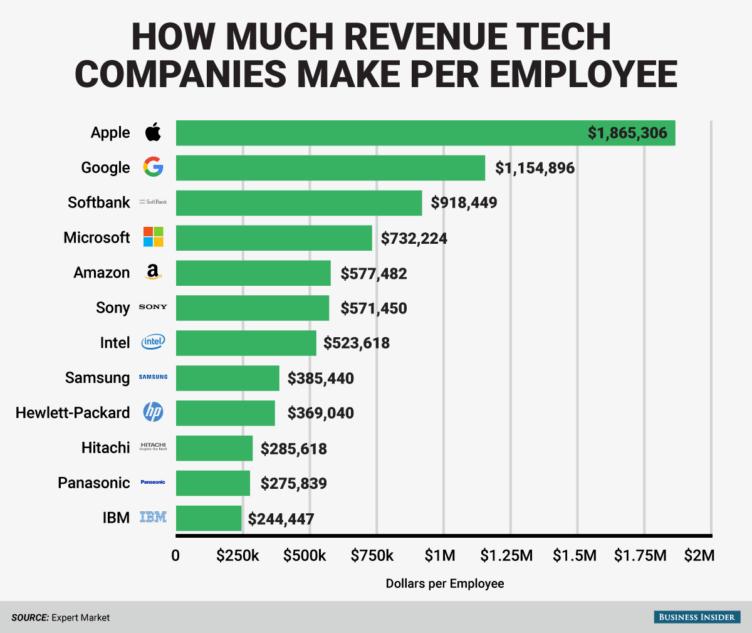 tabulka  návratnost zaměstnanců google apple samsung