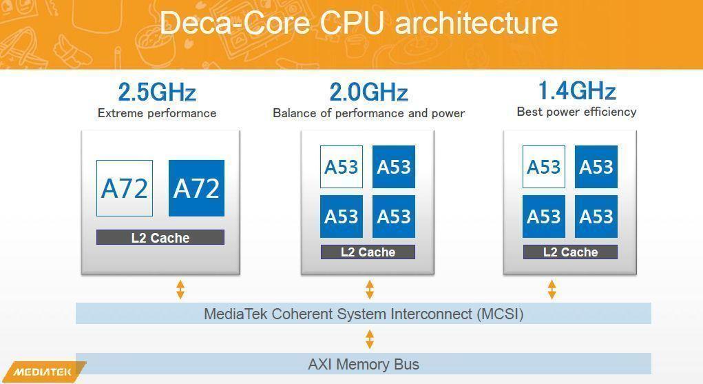 Mediatek-Helio-X20-diagram desetijádrové procesory