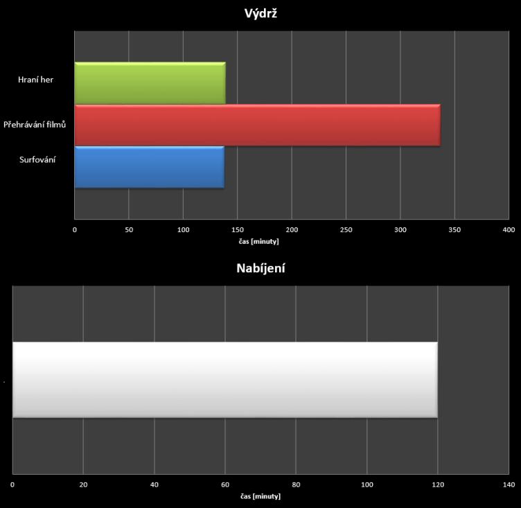 Acer Liquid Jade - test výdrže a nabíjení