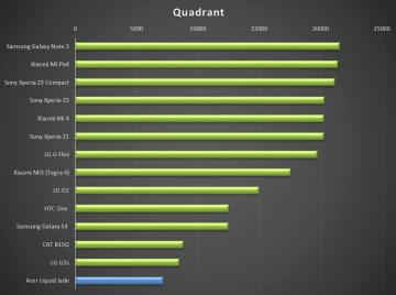 Acer Liquid Jade - test výkonu, Quadrant