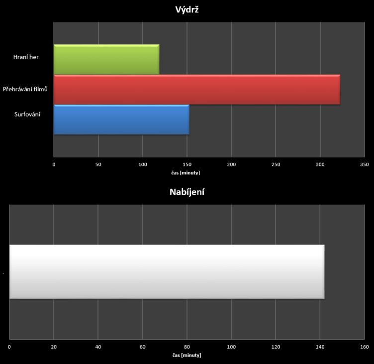 Asus Zenfone 5 - test výdrže
