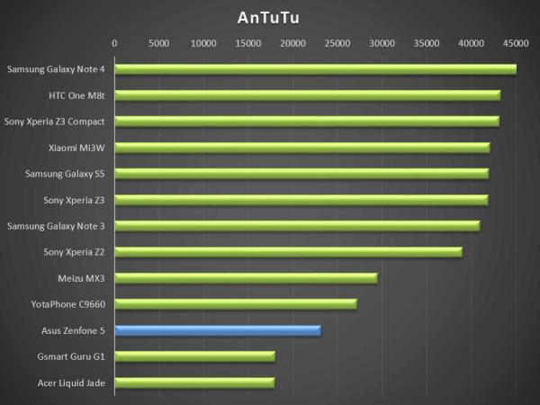 Výsledek v AnTuTu je vzhledem k ceně telefonu dobrý. Špatné nejsou ani ostatní testy