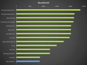 Asus Zenfone 5 - test výkonu Quadrant