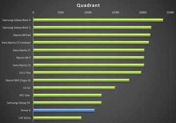 Honor 6 - test výkonu, quadrant