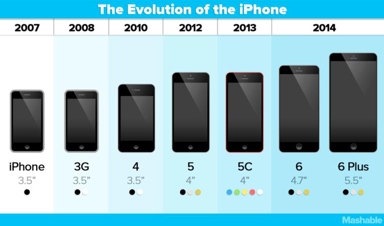 Takto se měnila velikost displeje telefonů Apple iPhone
