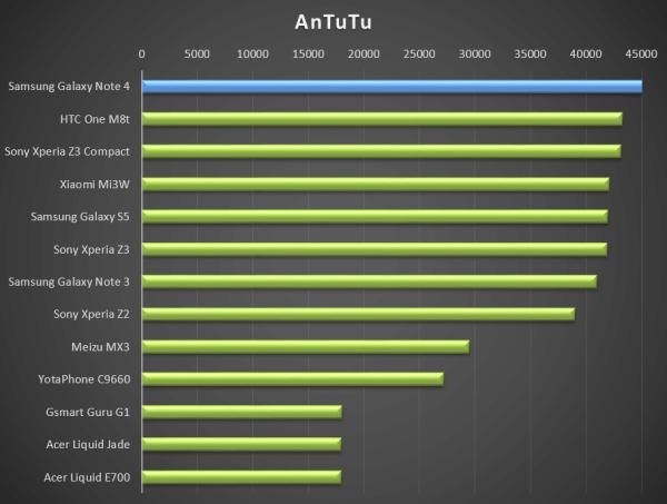 AnTuTu ukazuje, že Samsung Galaxy Note 4 patří mezi nejvýkonnější telefony na světě