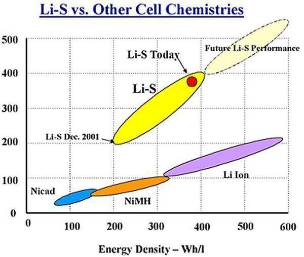 Porovnání energetické hustoty různých typů baterií