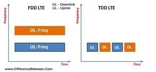LTE-FDD-TDD-