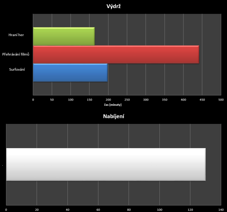 Meizu MX4 - test výdrže