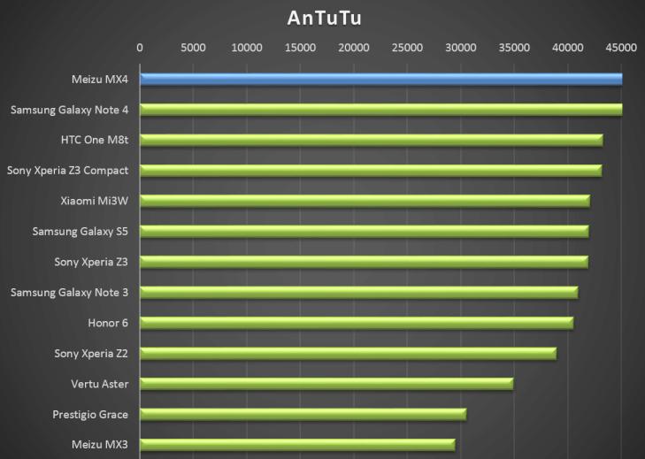 Meizu MX4 - test výkonu, antutu