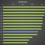 Meizu MX4 – test výkonu, quadrant