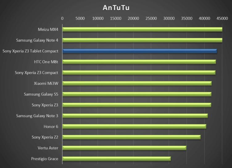 Sony Xperia Z3 Tablet Compact - test výkonu, Antutu