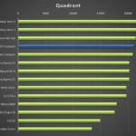 Sony Xperia Z3 Tablet Compact – test výkonu, quadrant