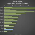 Vertu Aster – test výkonu A1 SD Bench