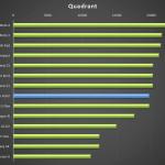 Vertu Aster – test výkonu Quadrant