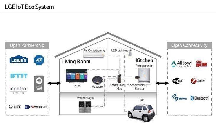 nexus2cee_LG-IoT-Ecosystem