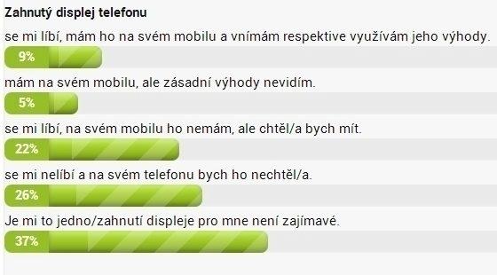 Výsledky hlasovačky z minulého týdne