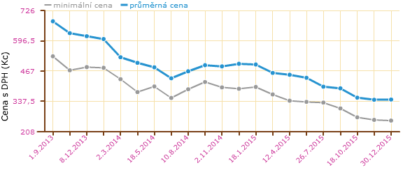 Také na českém trhu ceny karet klesají (zde Transcend micro SDHC 32GB class 10)