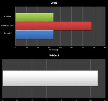 Lenovo Vibe Z2 Pro - test výdrže