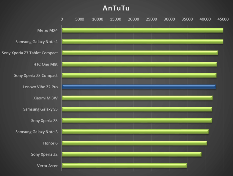 Lenovo Vibe Z2 Pro - test výkonu, Antutu