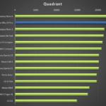 Lenovo Vibe Z2 Pro – test výkonu, Quadrant