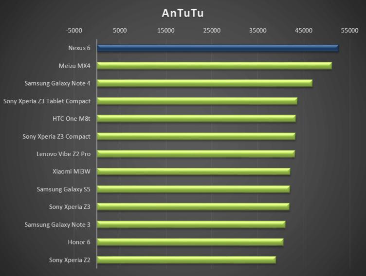 AnTuTu ukazuje, že Nexus 6 patří mezi nejvýkonnější přístroje planety. Zbylé dva testy ale Nexusu 6 nesedly