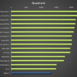 Nexus 6 – test, Quadrant